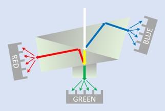 An Illustration of the 3-Sensor Prism Camera