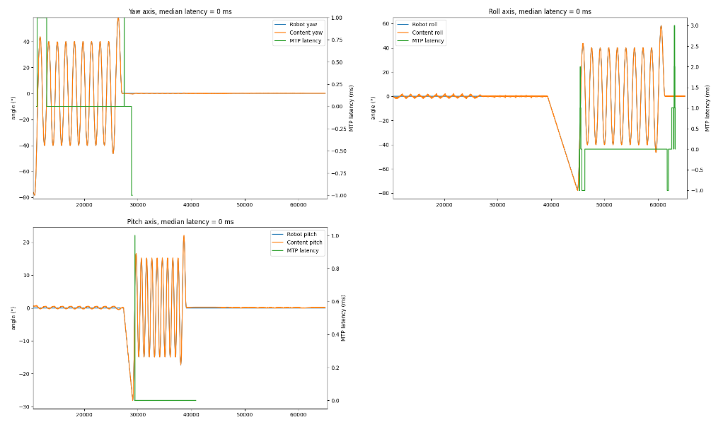 Motion-To-Photon_MTP_latency_measurement_results_OptoFidelity_blog_by_Murat_Deveci