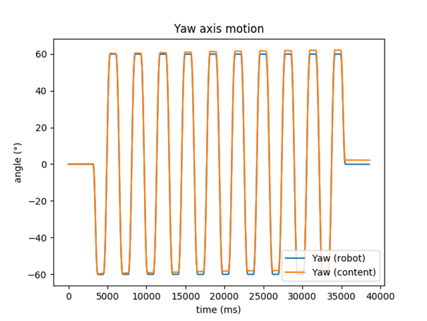 Yaw_axis_with_optical_tracking