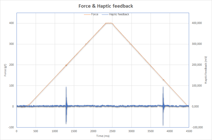 Force & haptics