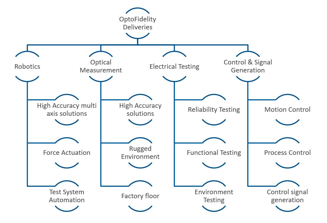Solutions Platforms